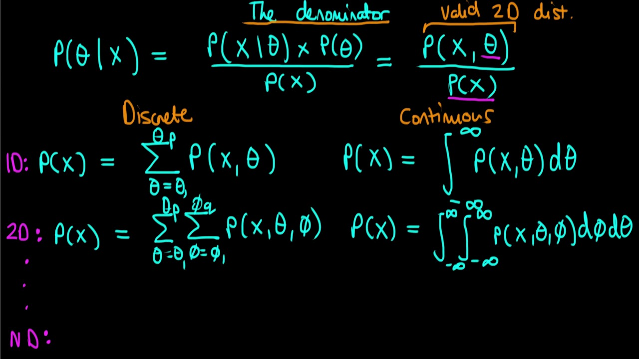 Why is it difficult to calculate the denominator of Bayes' rule in practice?