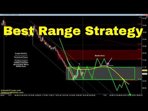 Best Range Trading Strategy | Crude Oil, Emini, Nasdaq, Gold & Euro