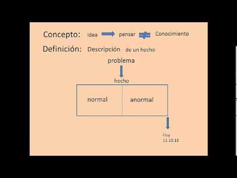 Clase 01 diferencia entre concepto y definicion youtube for Origen y definicion de oficina
