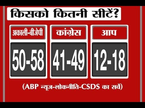 ABP-CSDS Opinion Poll: BJP-SAD, Congress neck and neck in Punjab, AAP distant third