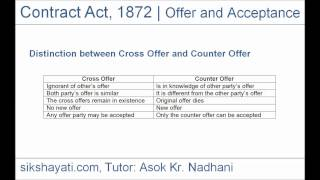 CA - CPT - Merchantile Law, General Law, Offer, Distinction between Cross Offer and Counter Offer