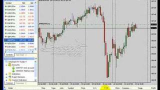Forex MetaTrader 4 Platform Part 8:  Open and Close Trades . Forex Education . Learn Forex Trading