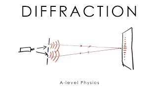 Diffraction (Young's Double Slit & Grating) - A-level & GCSE Physics