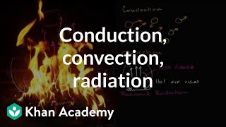 Thermal conduction, convection, and radiation