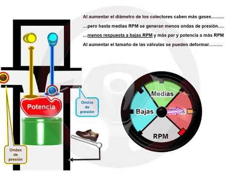 ASÍ FUNCIONA EL AUTOMÓVIL (I) - 1.14. Motor multiválvulas (3/7)