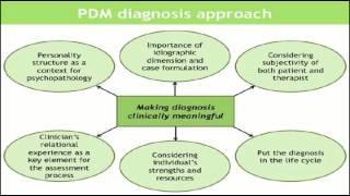 Психодинамічної діагностики керівництво 2 і більш якісне лікування