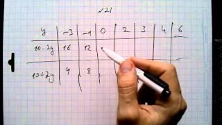 №21 алгебра 7 класс Макарычев