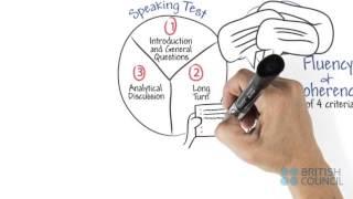 تحسين اللغة الإنجليزية IELTS اختبار المحادثة : الطلاقة و التماسك