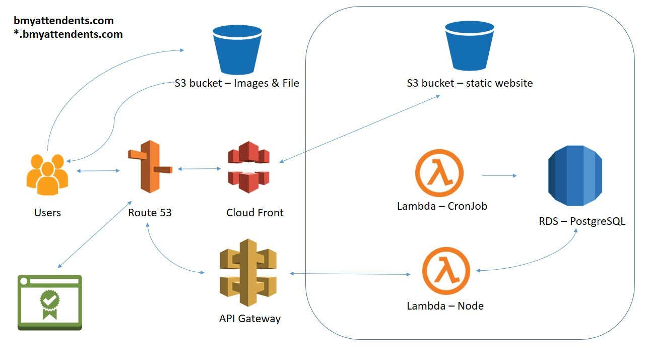 MEAN and MERN Stack AWS Deployment Architecture - Reduce Cost by 90%