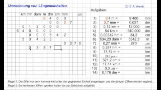Längenumrechnung (vereinfacht)