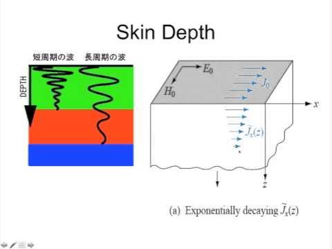 Lecture 21: Electromagnetics 1