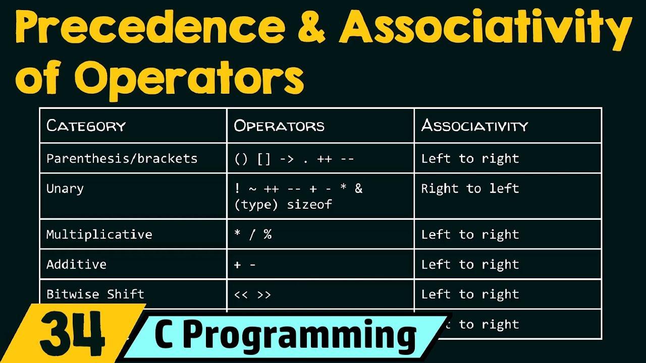Precedence and Associativity of Operators