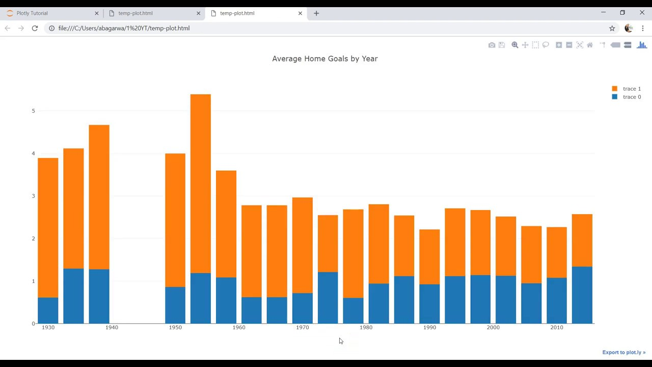 Plotly Data Visualization in Python | Part 12 | how to create a
