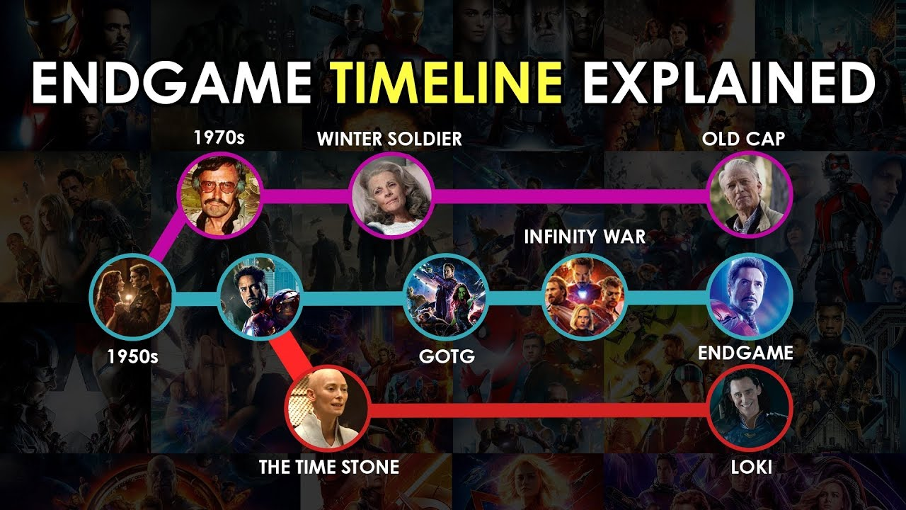 Download Avengers: Endgame: Full Time Travel And Parallel Timelines Finally Explained With This Map