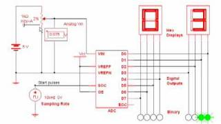 Digital Electronics: 2) MultiSIM simulation of an A to D Converter