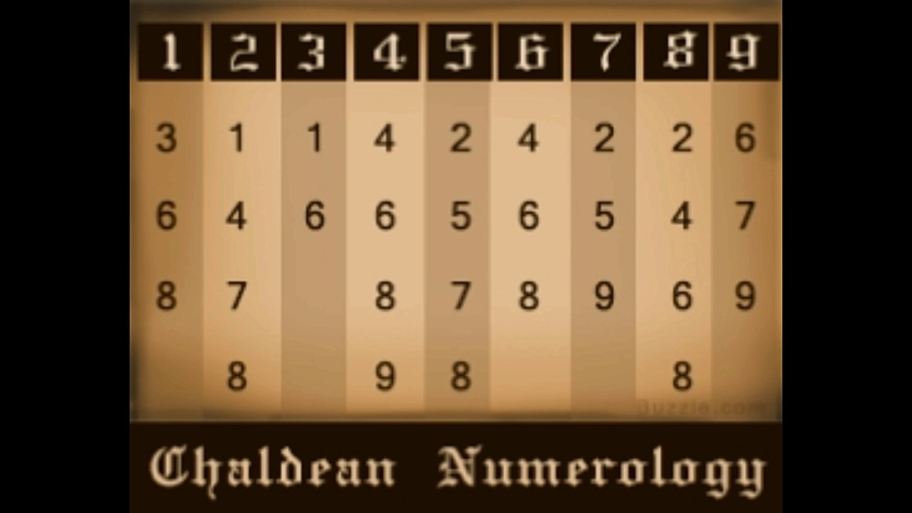 An Overview Of The Por Numerology Compatibility Charts