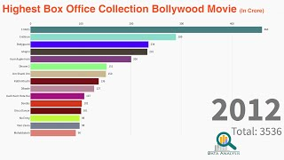 Highest Box Office Collection Bollywood Movie Worldwide| 1941 to 2019