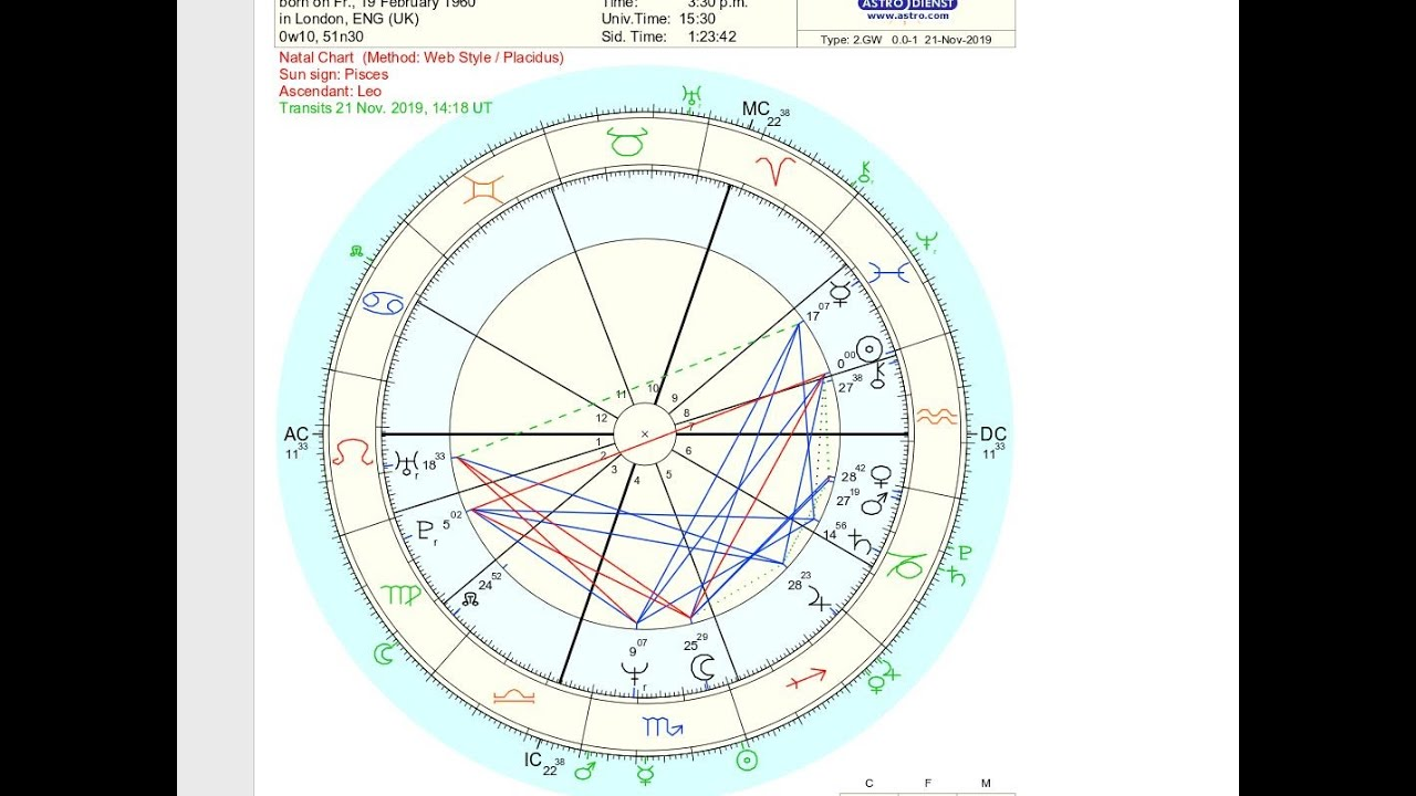 Famous Astrology Charts - Prince Andrew