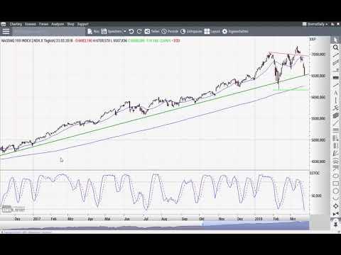 Dow Jones: Gelingt die Gegenwehr der Bullen? - Chart Flash 26.03.2018