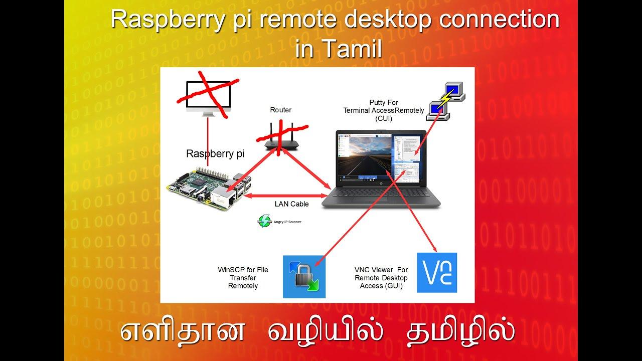Raspberry Pi Remote Desktop Funktioniert Nicht