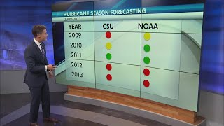 What's coming up this hurricane season