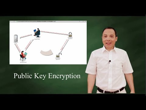 Public Key Encryption (Asymmetric Key Encryption)