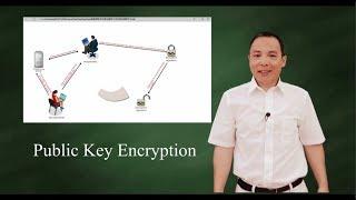 Public Key Encryption (Asymmetric Key Encryption)