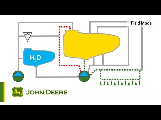 John Deere - Système de rinçage AirRinse