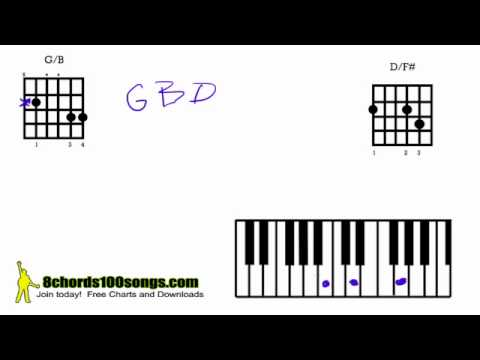 MUSIC THEORY Beginner Lesson on Slash Chords G and D on Piano Guitar ...