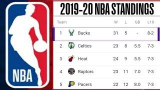 2019-20 NBA standings ; Lakers standings ; NBA standings 2019-2020 ; NBA 2019-20