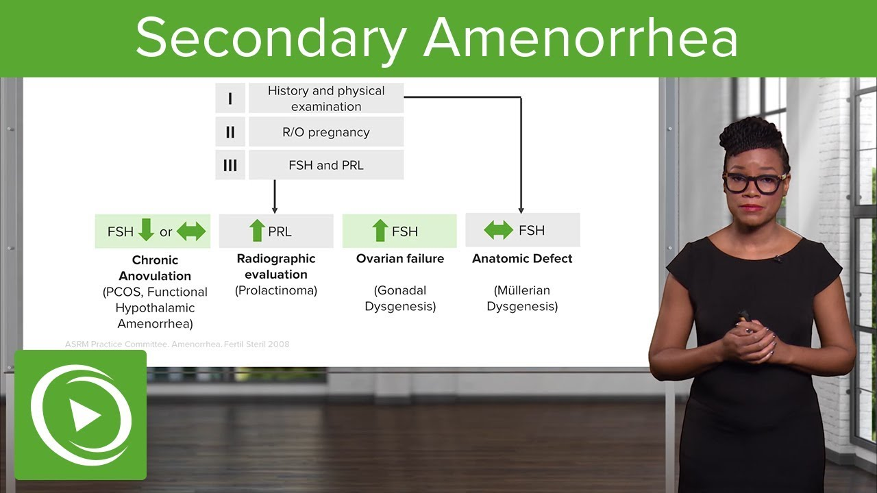 Secondary Amenorrhea – Gynecology | Lecturio