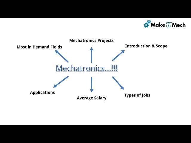 Mechatronics Engineering Scope   Engineering Fields Explained   Jobs & Salary