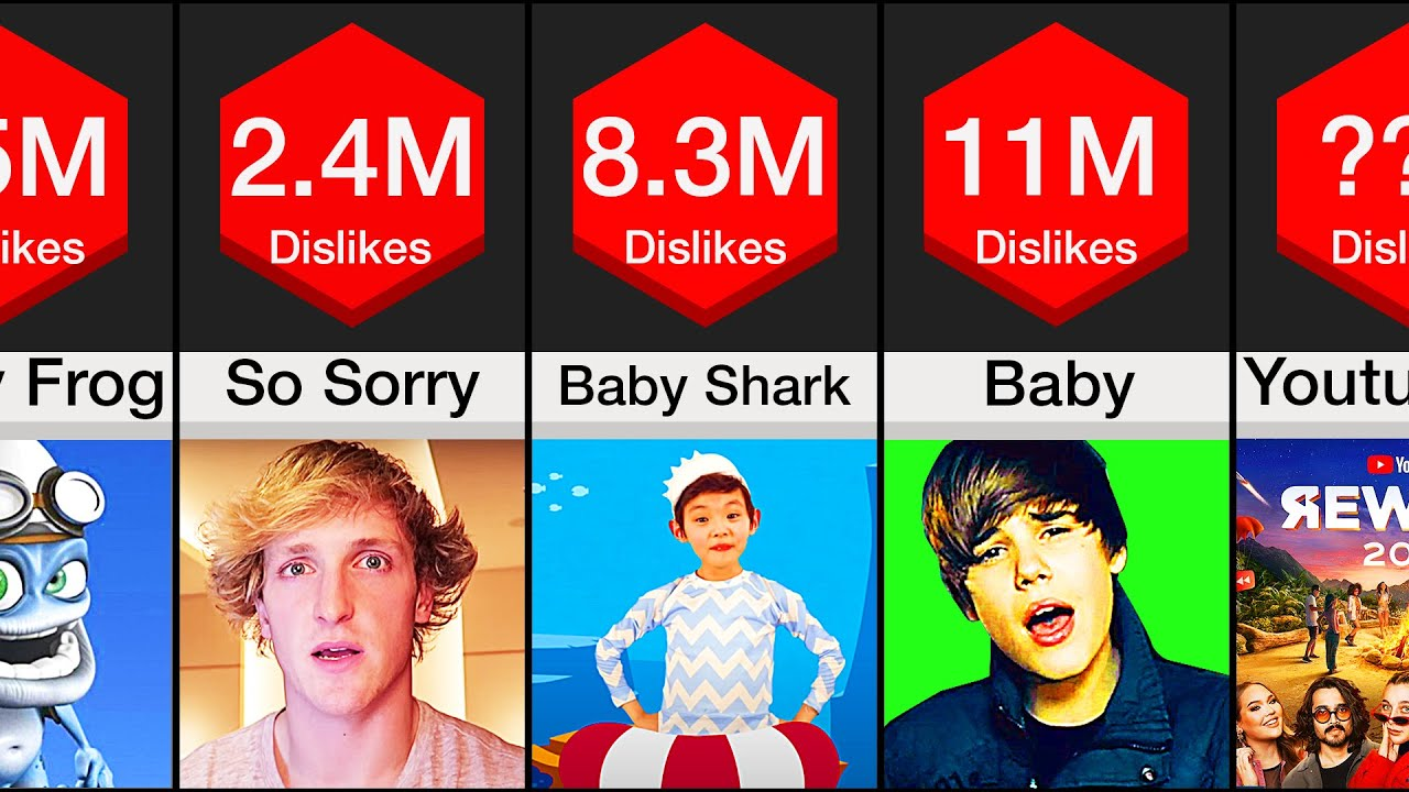 Comparison Youtube S Most Disliked Videos Youtube