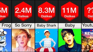 Comparison: YouTube's Most Disliked Videos