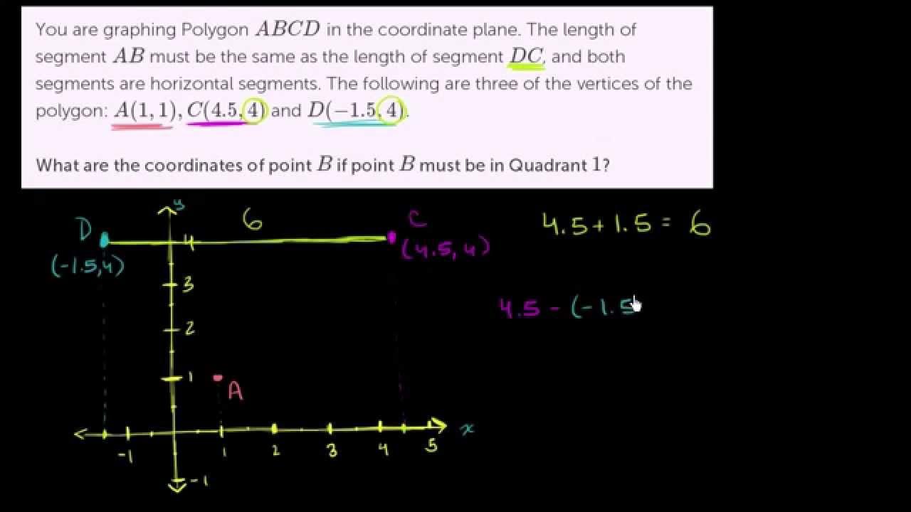 Polygoner i koordinatsystemet