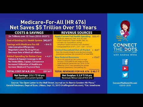 M4A Math (Pt 4): How We Pay For Medicare-For-All (We Can Afford To Spend LESS!)
