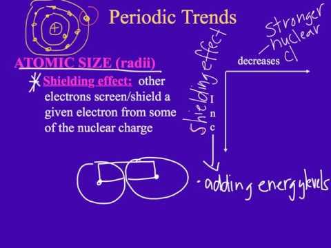 Ch. 14: Chemical Periodicity