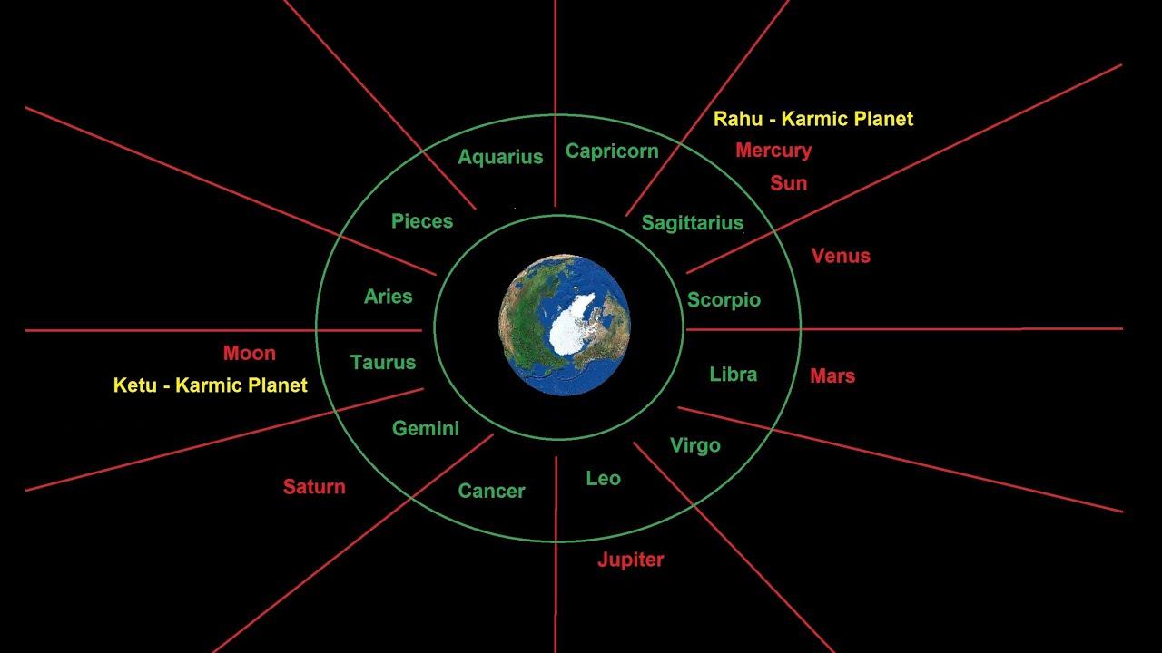 Vedic Astrology - Creating Birth Charts / Kundali ...