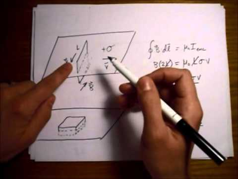 Griffiths Electrodynamics Problem 5.17: Force Between Moving Charged Plates