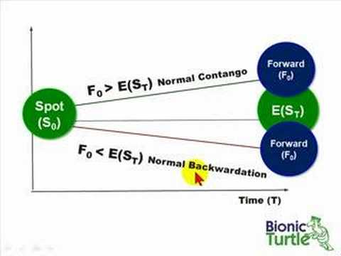 Forex spot vs forward