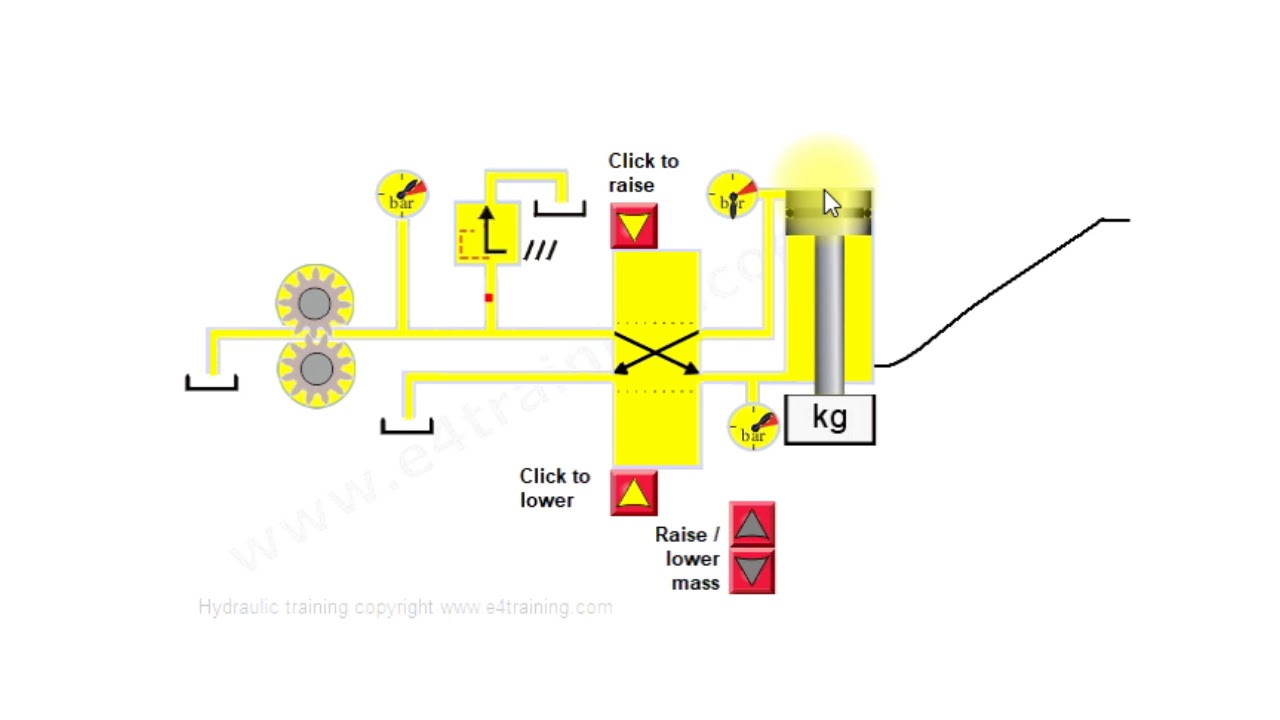 Basic Hydraulic Circuit Components Explained