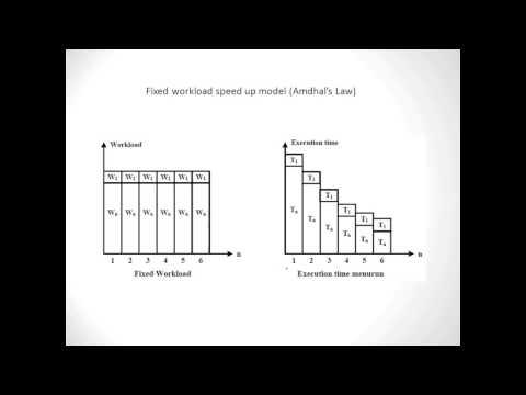 Speedup Performance Laws