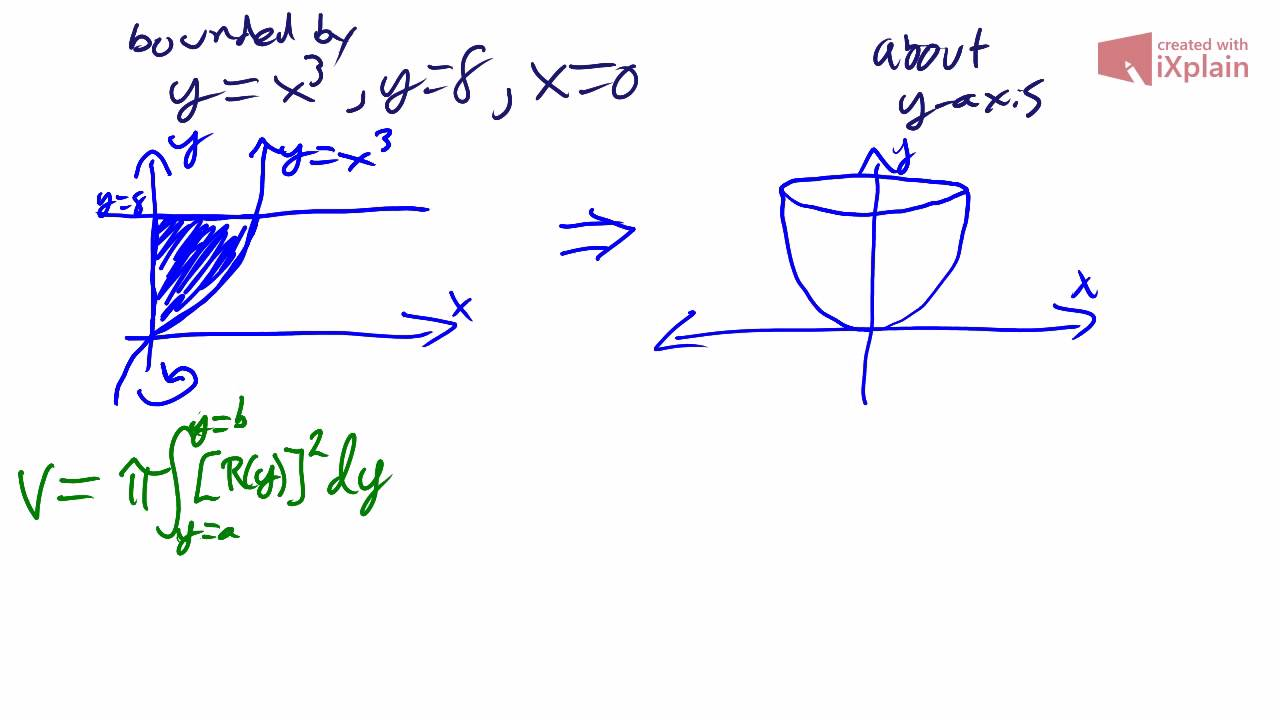 Disk Method Finding Volume Of A Region Revolved About The Y Axis