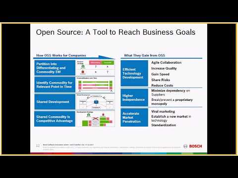 Open source Business Model Bosch Use case