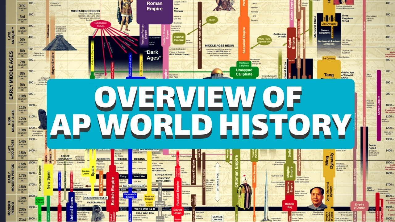 2019 ap world history exam study guide