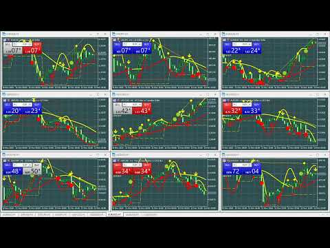 🔴  Forex Signals H1 Trend Major Pairs