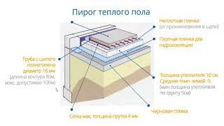 Как правильно утеплить пол в бане или доме своими руками: схема, виды и технологии укладки (видео)