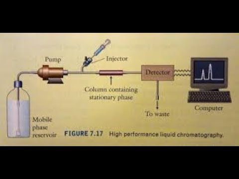 Hplc chromatography |high performance liquid chromatography|HPLC principle
