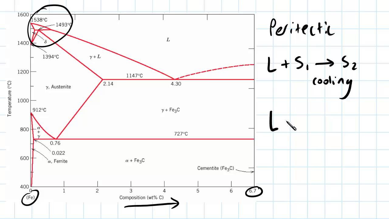 eutectoid eutectic and peritectic engineering materials youtube hyper eutectoid phase diagram eutectoid phase diagram [ 1280 x 720 Pixel ]