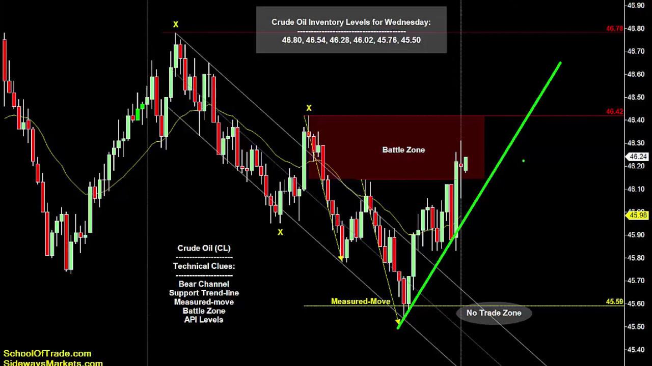 Emini trading strategies